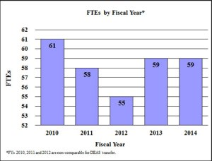 fy2014-budget-graph-ftes